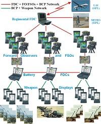 ART SYS 2000 Artillery Fire Control System