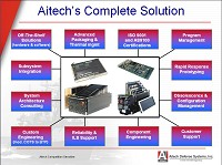 Aitech Products and Services